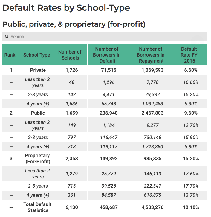 New Data Reveals Student Loan Default Rates Causing National Crisis